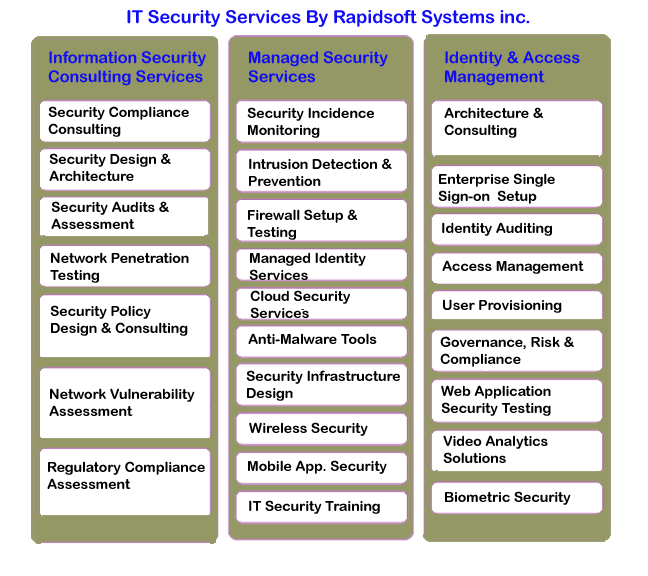 Netvault Systems A Managed It Amp Security Services Provider